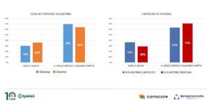 indagine Il Volantino e le decisioni di acquisto
